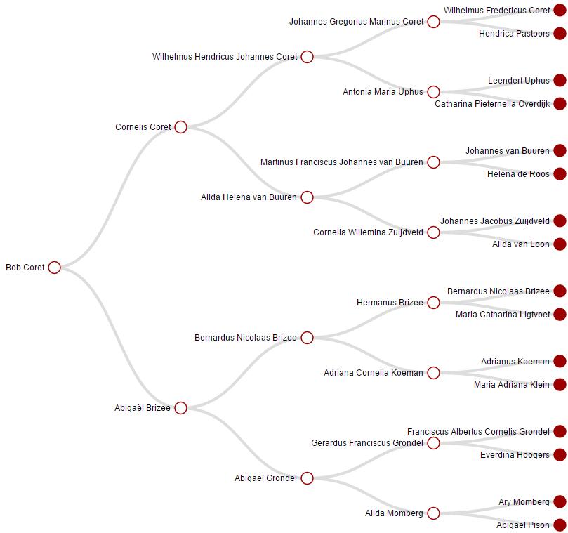 Grafische kwartiertaat van Bob Coret op Genealogy Online