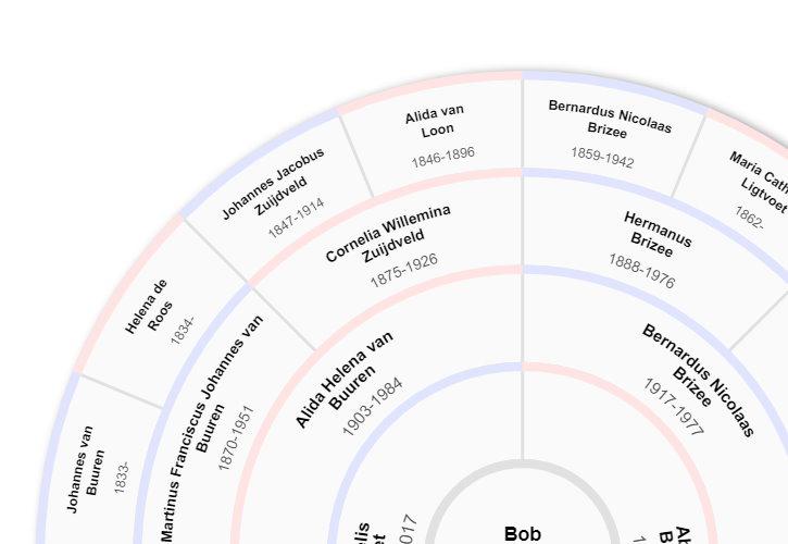Genealogie Online - view 2