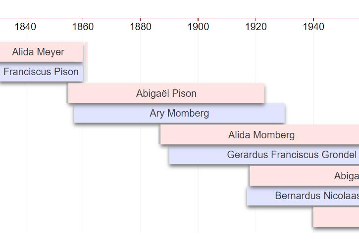 Genealogie Online - view 3
