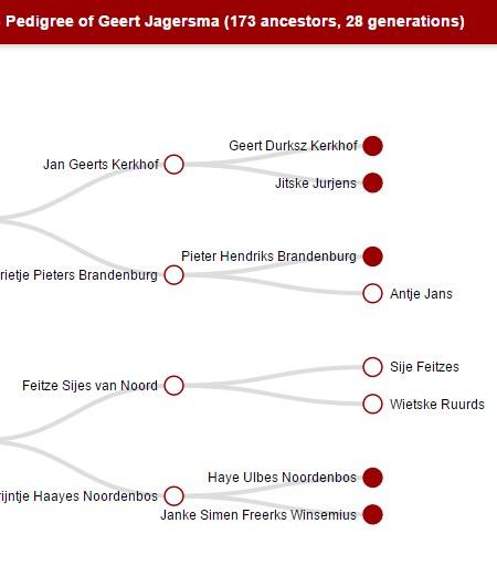 Genealogie Online - view 5