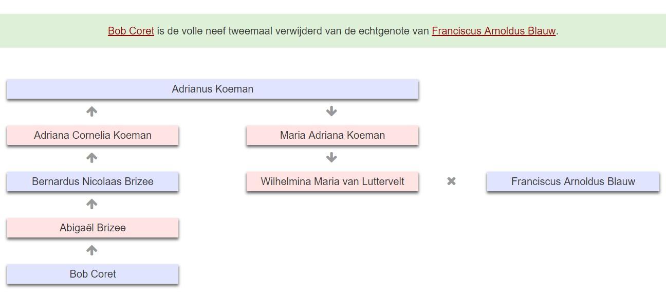 Verwantschap tussen twee personen binnen een publicatie op Genealogy Online